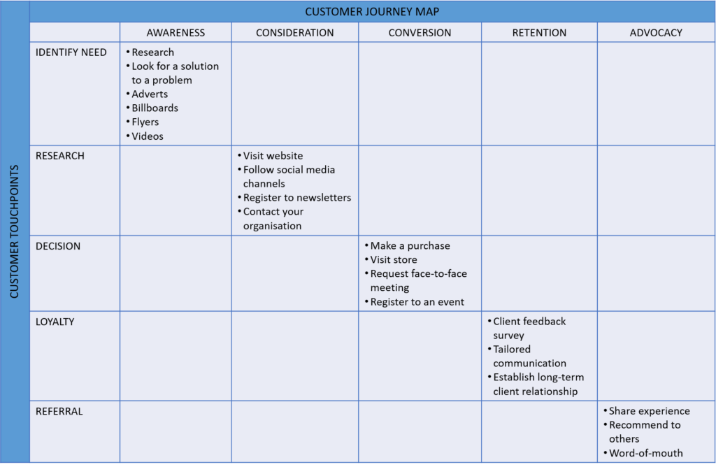 Customer Journey Mapping And Touchpoints Marys Blog - Customer journey map touchpoints